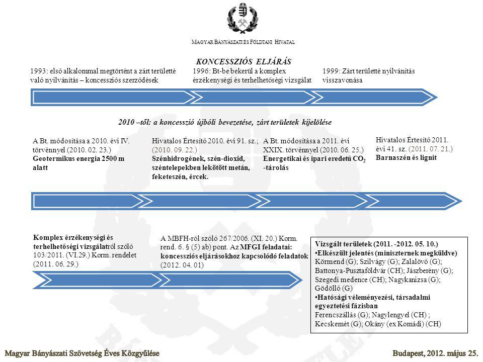 1993: első alkalommal megtörtént a zárt területté való nyilvánítás – koncessziós szerződések Hivatalos Értesítő 2010. évi 91. sz.; (2010. 09. 22.) Szé
