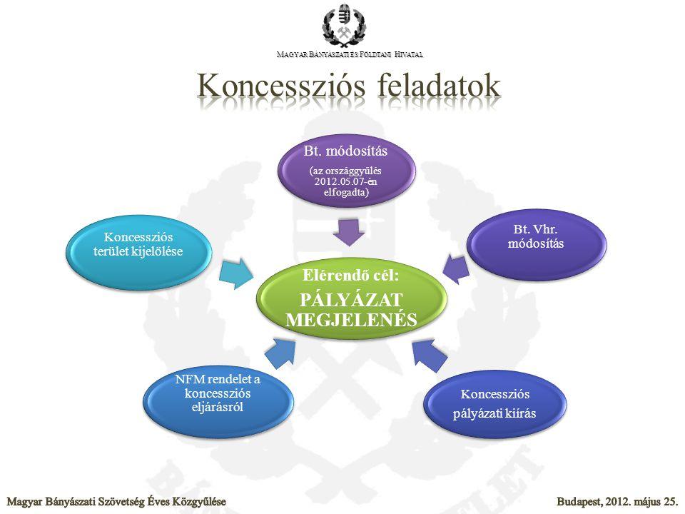 Elérendő cél: PÁLYÁZAT MEGJELENÉS Bt. módosítás (az országgyűlés 2012.05.07-én elfogadta) Bt. Vhr. módosítás Koncessziós pályázati kiírás NFM rendelet