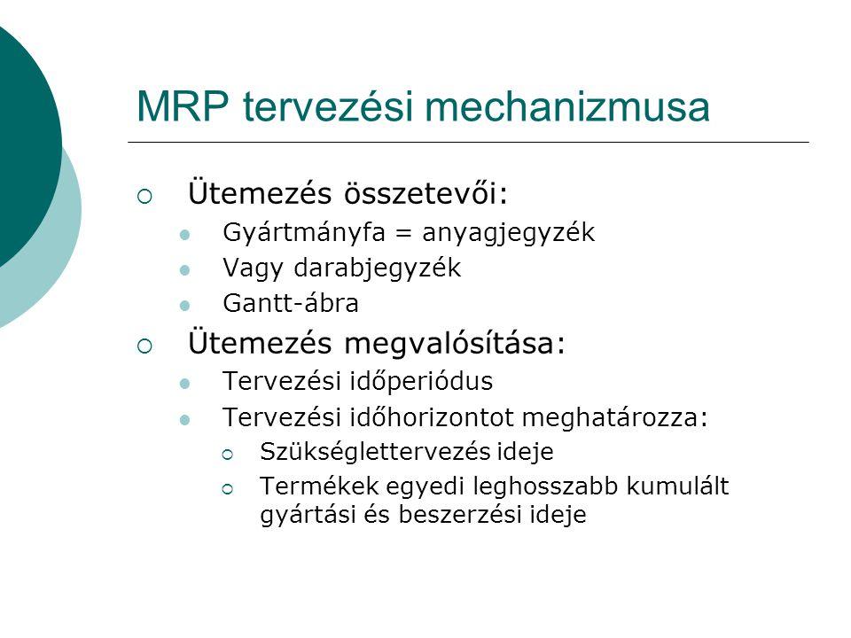 MRP tervezési mechanizmusa  Ütemezés összetevői:  Gyártmányfa = anyagjegyzék  Vagy darabjegyzék  Gantt-ábra  Ütemezés megvalósítása:  Tervezési