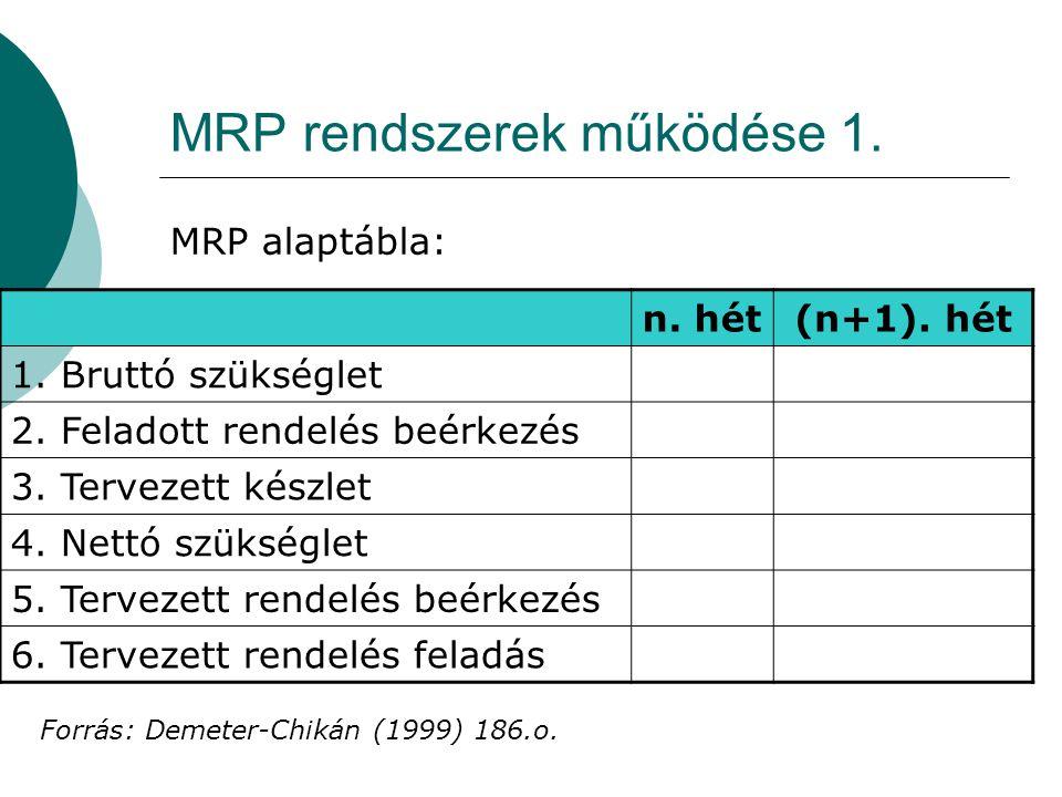 MRP rendszerek működése 1. MRP alaptábla: n. hét(n+1). hét 1. Bruttó szükséglet 2. Feladott rendelés beérkezés 3. Tervezett készlet 4. Nettó szükségle