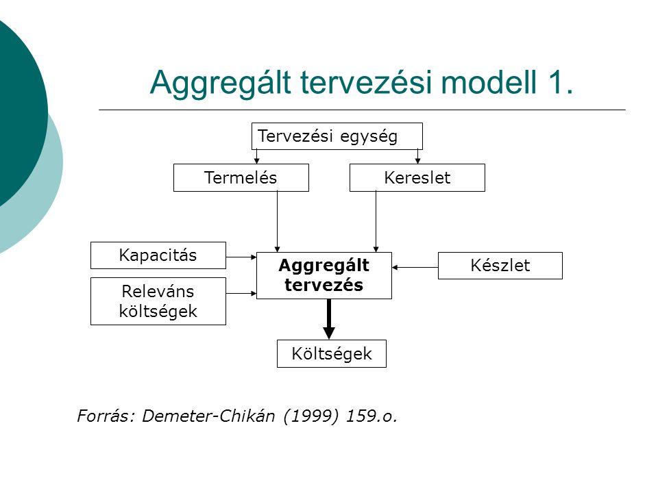 Aggregált tervezési modell 1. Tervezési egység Termelés Kapacitás Releváns költségek Aggregált tervezés Kereslet Készlet Költségek Forrás: Demeter-Chi