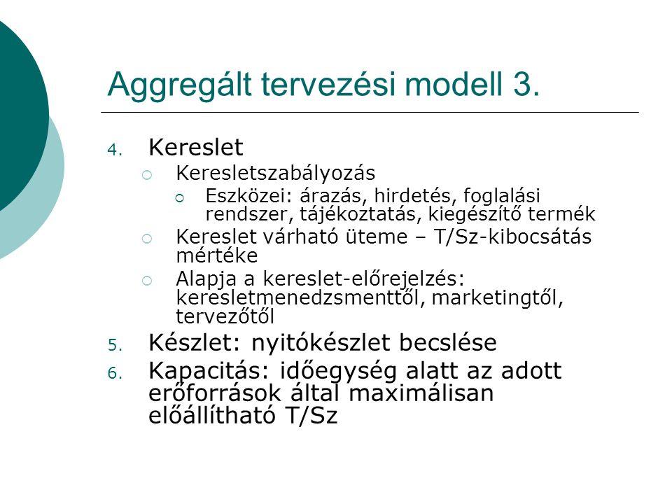 Aggregált tervezési modell 3. 4. Kereslet  Keresletszabályozás  Eszközei: árazás, hirdetés, foglalási rendszer, tájékoztatás, kiegészítő termék  Ke