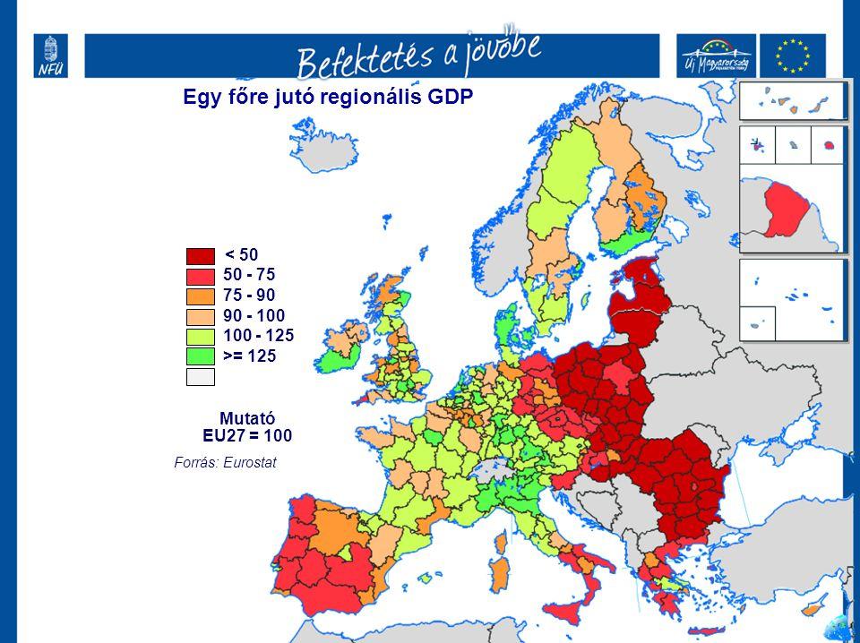 < 50 50 - 75 75 - 90 90 - 100 100 - 125 >= 125 Mutató EU27 = 100 Forrás: Eurostat Egy főre jutó regionális GDP