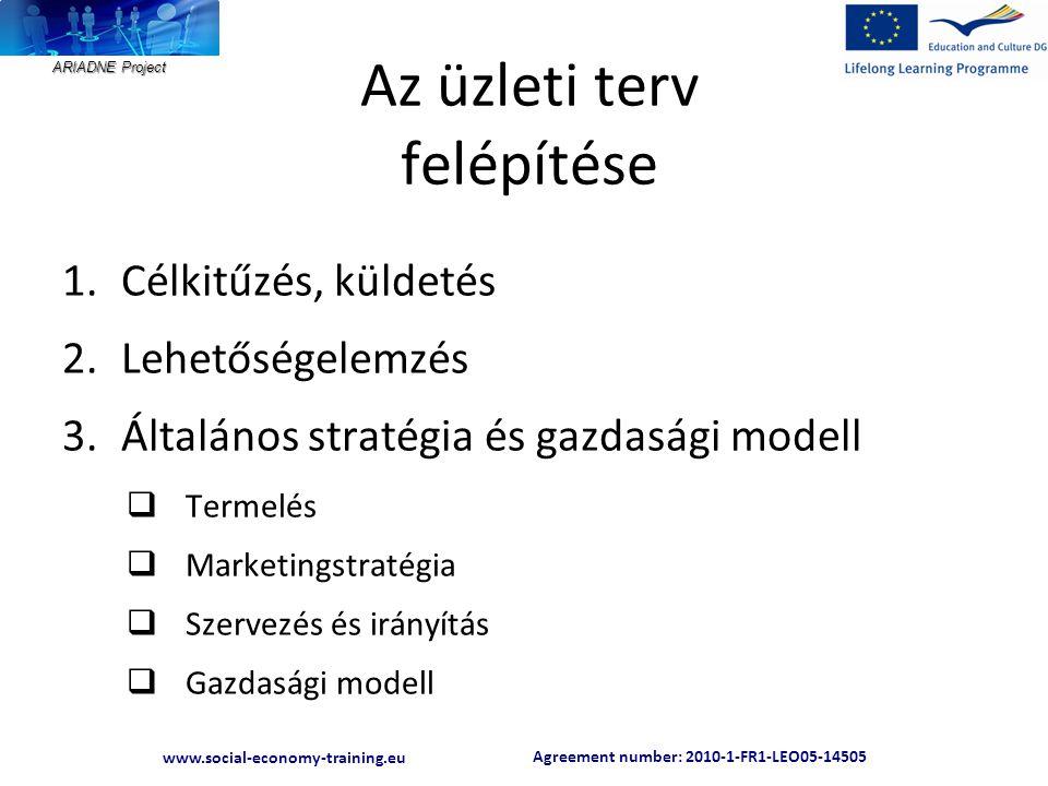 Agreement number: 2010-1-FR1-LEO05-14505 www.social-economy-training.eu ARIADNE Project Az üzleti terv felépítése 1.Célkitűzés, küldetés 2.Lehetőségelemzés 3.Általános stratégia és gazdasági modell  Termelés  Marketingstratégia  Szervezés és irányítás  Gazdasági modell