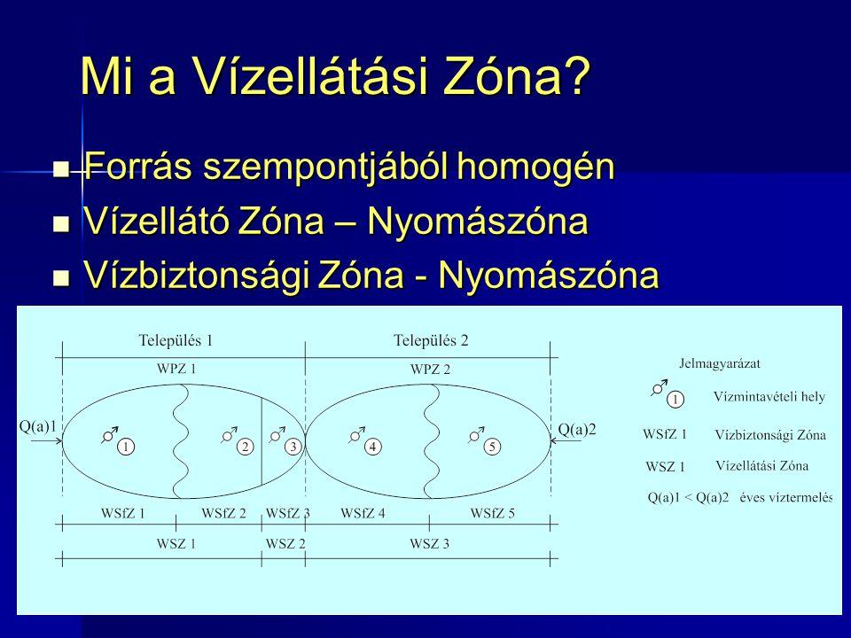 3313 Mi a Vízellátási Zóna?  Forrás szempontjából homogén  Vízellátó Zóna – Nyomászóna  Vízbiztonsági Zóna - Nyomászóna