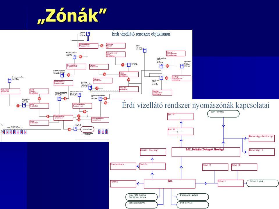 """3318""""Zónák"""""""