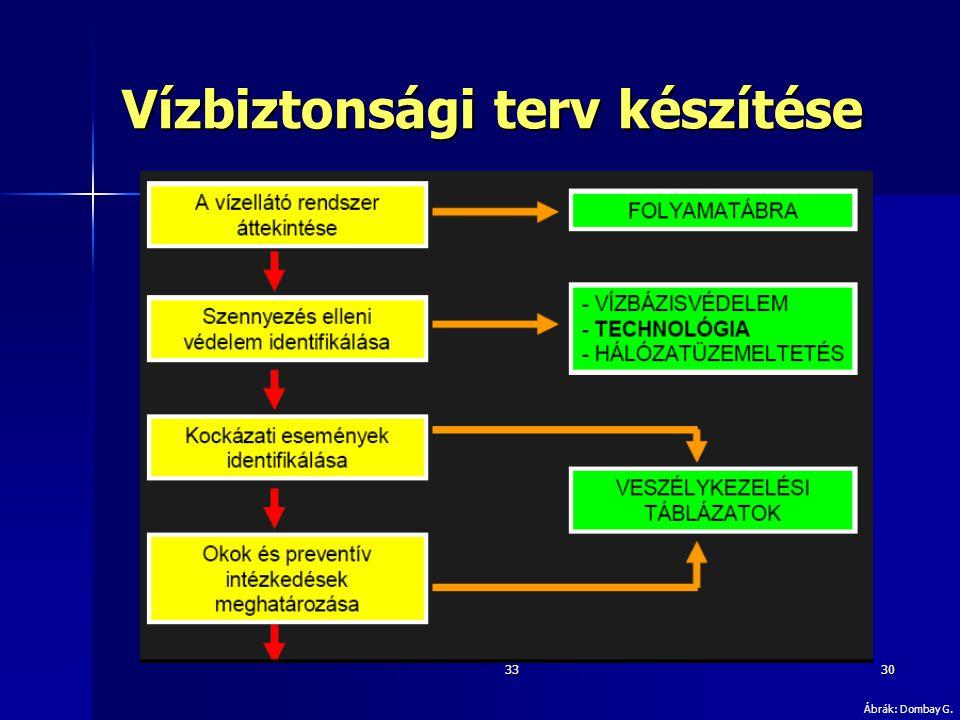 3330 Vízbiztonsági terv készítése Ábrák: Dombay G.