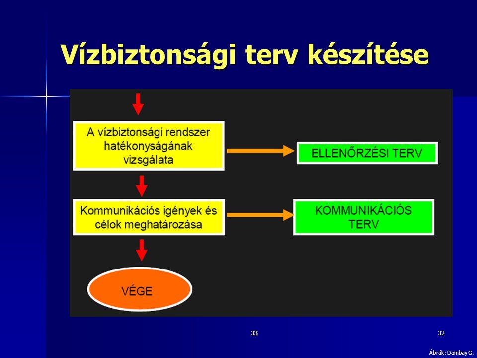 3332 Vízbiztonsági terv készítése Ábrák: Dombay G.