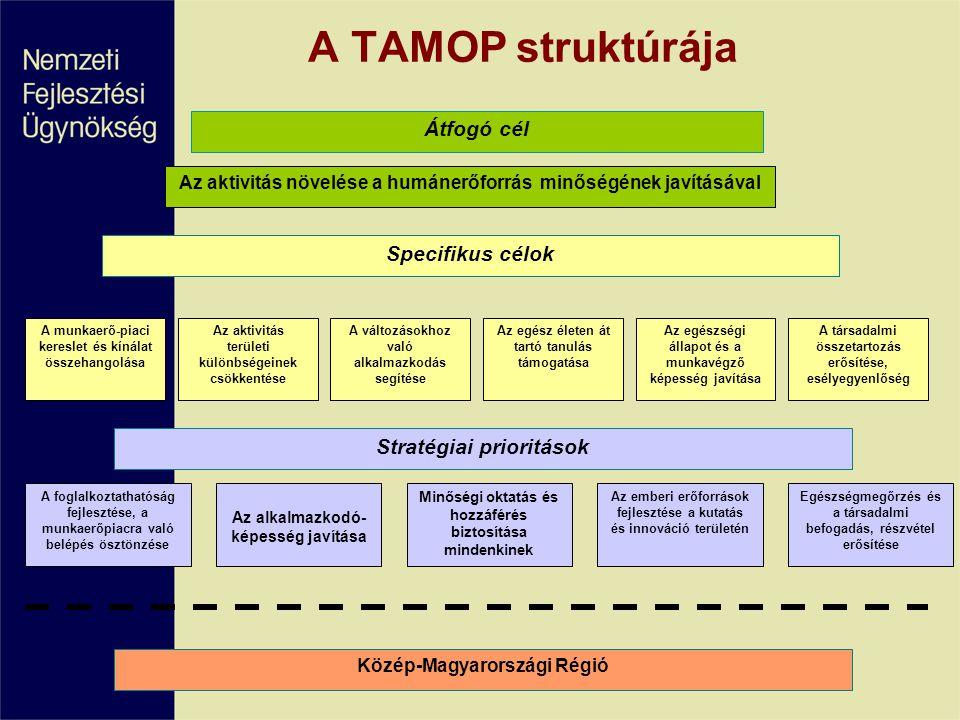 Specifikus célok Az aktivitás növelése a humánerőforrás minőségének javításával A munkaerő-piaci kereslet és kínálat összehangolása Az aktivitás terül