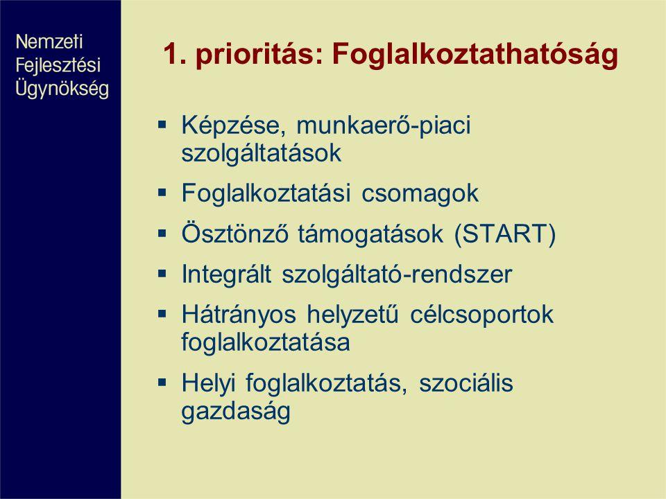 1. prioritás: Foglalkoztathatóság  Képzése, munkaerő-piaci szolgáltatások  Foglalkoztatási csomagok  Ösztönző támogatások (START)  Integrált szolg