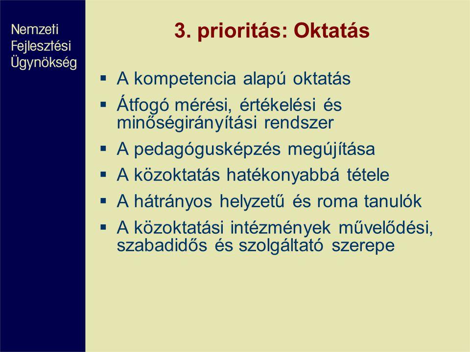 3. prioritás: Oktatás  A kompetencia alapú oktatás  Átfogó mérési, értékelési és minőségirányítási rendszer  A pedagógusképzés megújítása  A közok