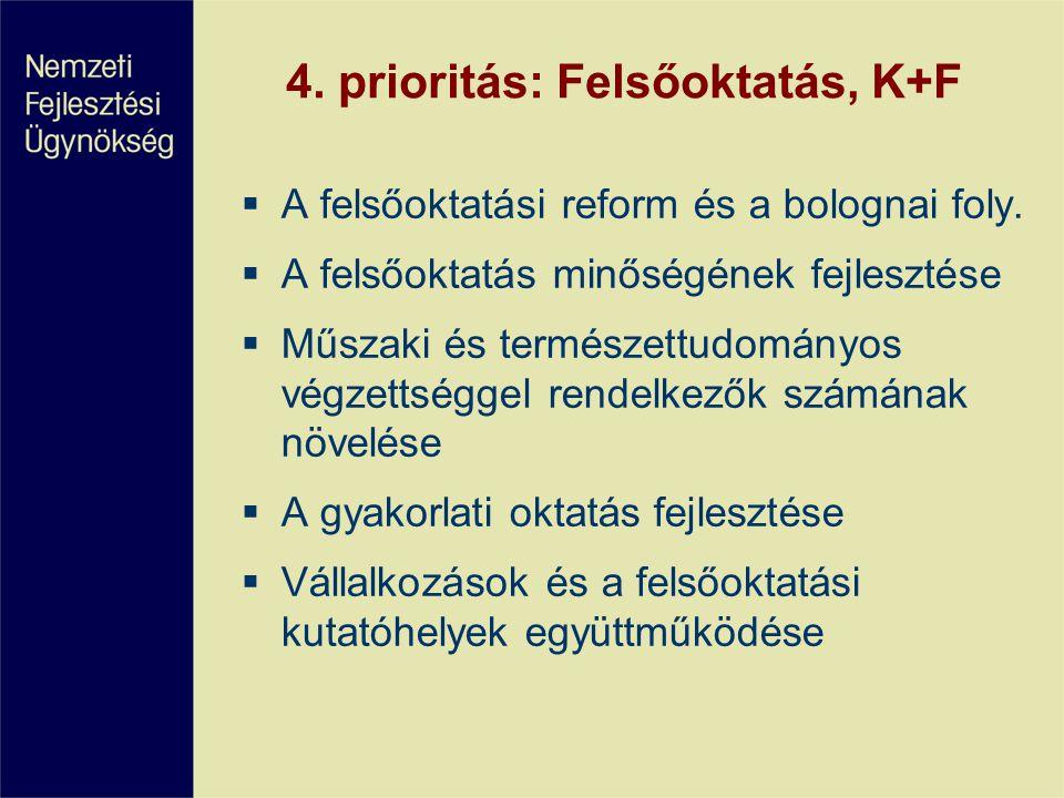 4. prioritás: Felsőoktatás, K+F  A felsőoktatási reform és a bolognai foly.  A felsőoktatás minőségének fejlesztése  Műszaki és természettudományos
