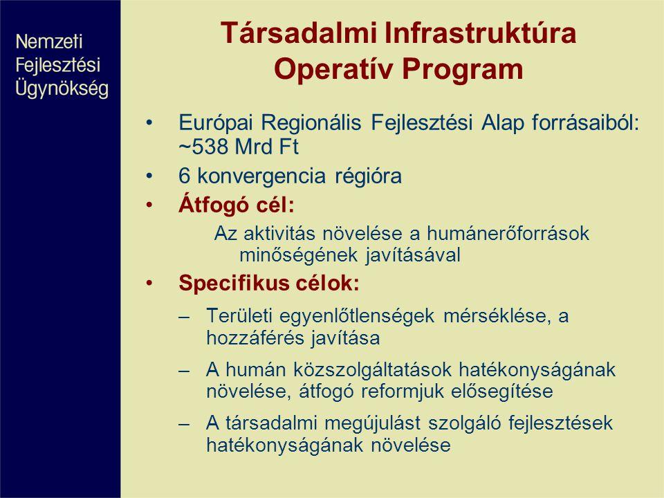Társadalmi Infrastruktúra Operatív Program •Európai Regionális Fejlesztési Alap forrásaiból: ~538 Mrd Ft •6 konvergencia régióra •Átfogó cél: Az aktiv