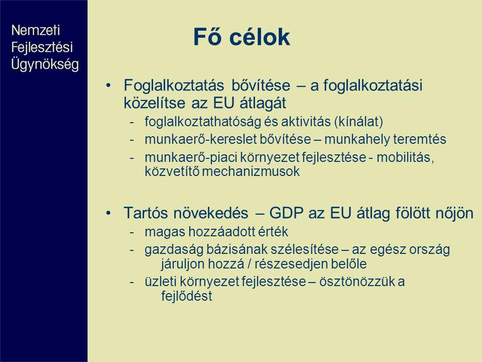 Fő célok •Foglalkoztatás bővítése – a foglalkoztatási közelítse az EU átlagát -foglalkoztathatóság és aktivitás (kínálat) -munkaerő-kereslet bővítése