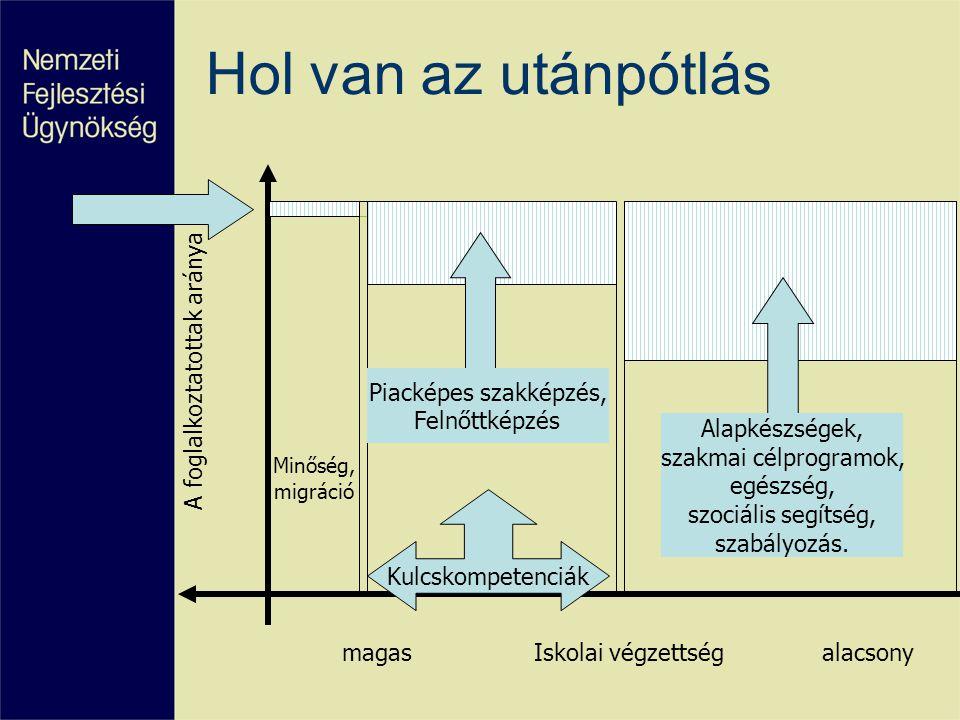 Prioritás Támogatás %Mrd Ft Foglalkoztathatóság15,2137 Alkalmazkodóképesség21189 Oktatás21189 K+F, innovációs kapacitás építés 12109 Egészségmegőrzés, társadalmi befogadás 18,9169 Közép-magyarországi régió11,8107 Összesen : 100933 A TAMOP forrásai