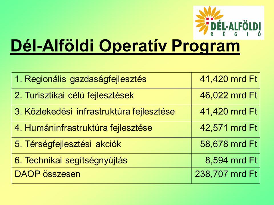Dél-Alföldi Operatív Program 1. Regionális gazdaságfejlesztés41,420 mrd Ft 2.