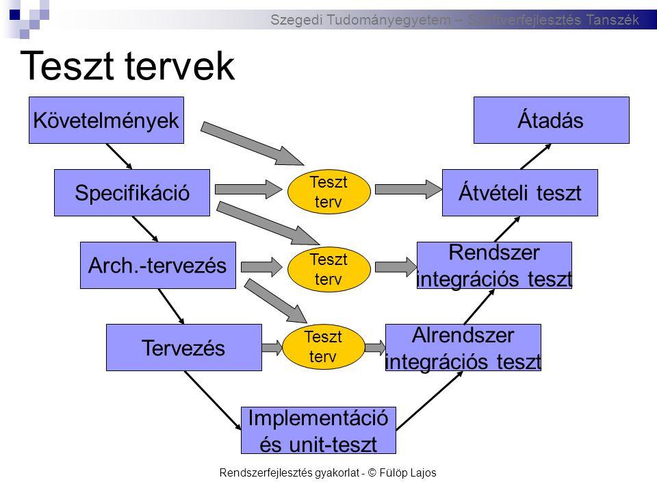 Szegedi Tudományegyetem – Szoftverfejlesztés Tanszék Rendszerfejlesztés gyakorlat - © Fülöp Lajos Teszt tervek Követelmények Specifikáció Arch.-tervez