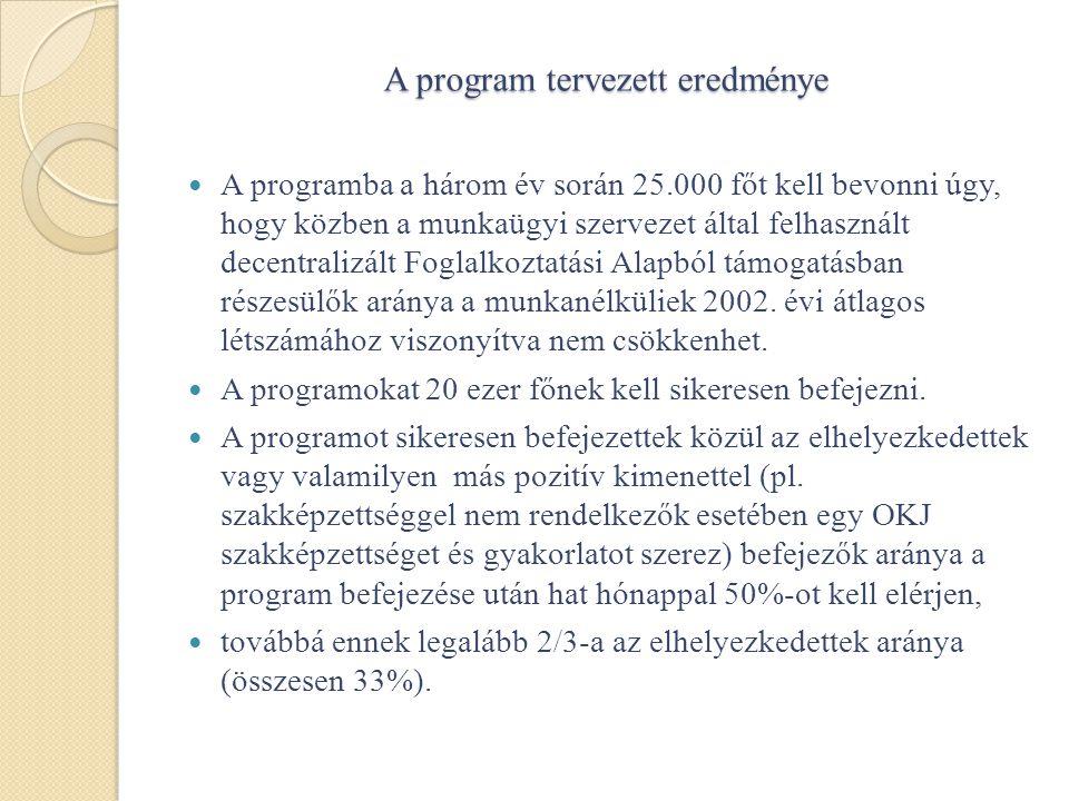 A program tervezett eredménye  A programba a három év során 25.000 főt kell bevonni úgy, hogy közben a munkaügyi szervezet által felhasznált decentralizált Foglalkoztatási Alapból támogatásban részesülők aránya a munkanélküliek 2002.