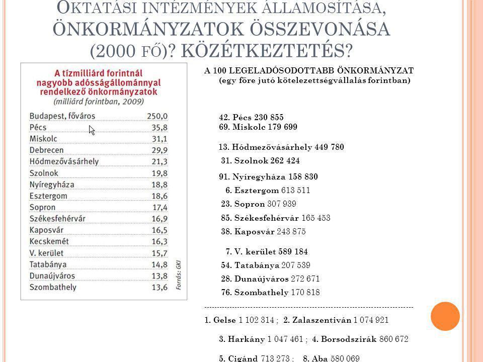 O KTATÁSI INTÉZMÉNYEK ÁLLAMOSÍTÁSA, ÖNKORMÁNYZATOK ÖSSZEVONÁSA (2000 FŐ )? KÖZÉTKEZTETÉS? A 100 LEGELADÓSODOTTABB ÖNKORMÁNYZAT (egy főre jutó köteleze
