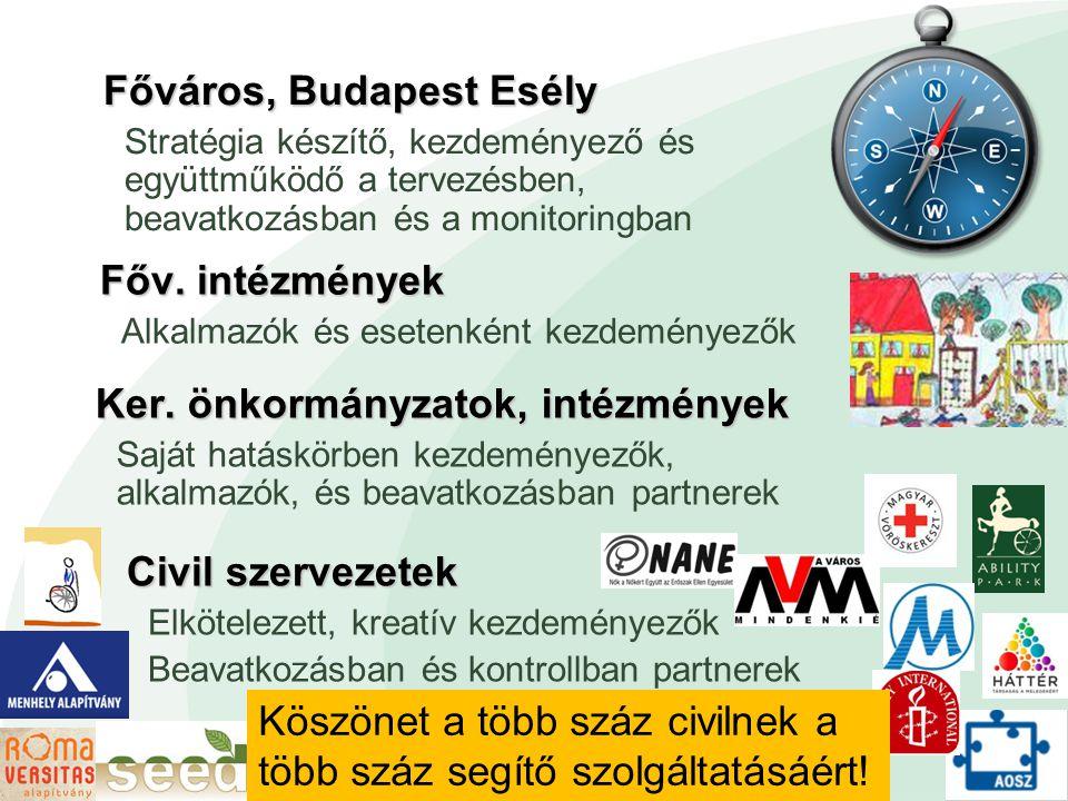 Főváros, Budapest Esély Stratégia készítő, kezdeményező és együttműködő a tervezésben, beavatkozásban és a monitoringban Civil szervezetek Elkötelezett, kreatív kezdeményezők Beavatkozásban és kontrollban partnerek Főv.