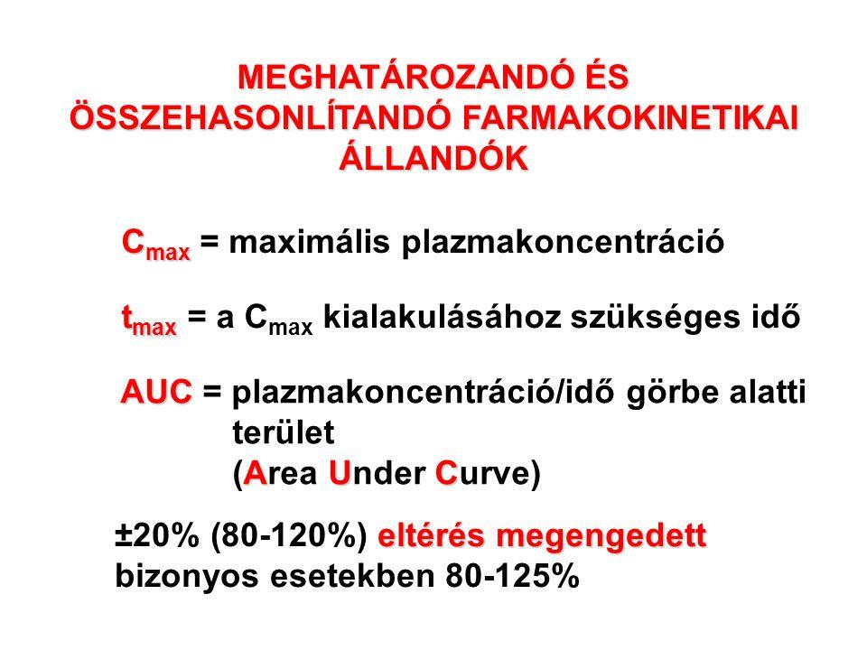 C max C max = maximális plazmakoncentráció t max t max = a C max kialakulásához szükséges idő AUC AUC AUC = plazmakoncentráció/idő görbe alatti terüle