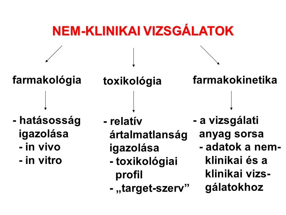 NEM-KLINIKAI VIZSGÁLATOK farmakológia - hatásosság igazolása - in vivo - in vitro toxikológia - relatív ártalmatlanság igazolása - toxikológiai profil