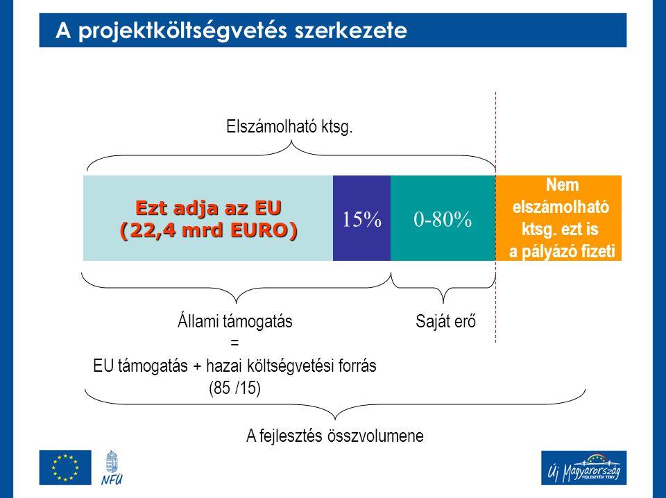 A projektköltségvetés szerkezete Állami támogatás = EU támogatás + hazai költségvetési forrás (85 /15) Saját erő Ezt adja az EU (22,4 mrd EURO) 15%0-8