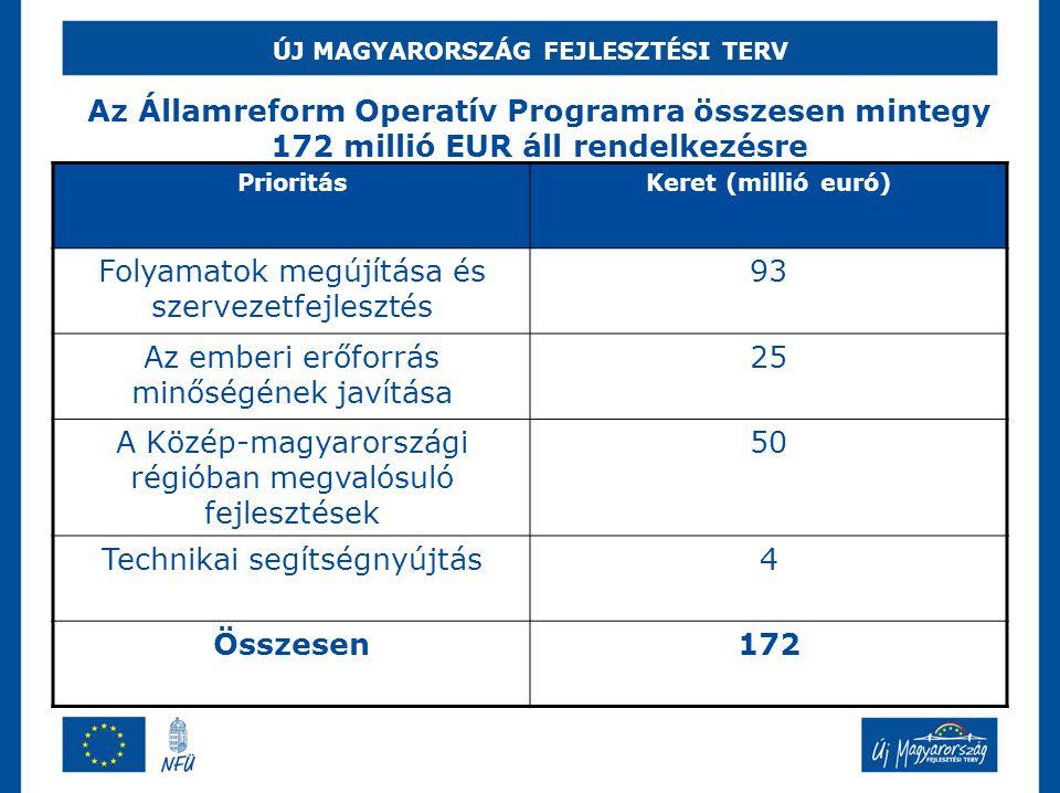 ÚJ MAGYARORSZÁG FEJLESZTÉSI TERV Az Államreform Operatív Programra összesen mintegy 172 millió EUR áll rendelkezésre PrioritásKeret (millió euró) Foly