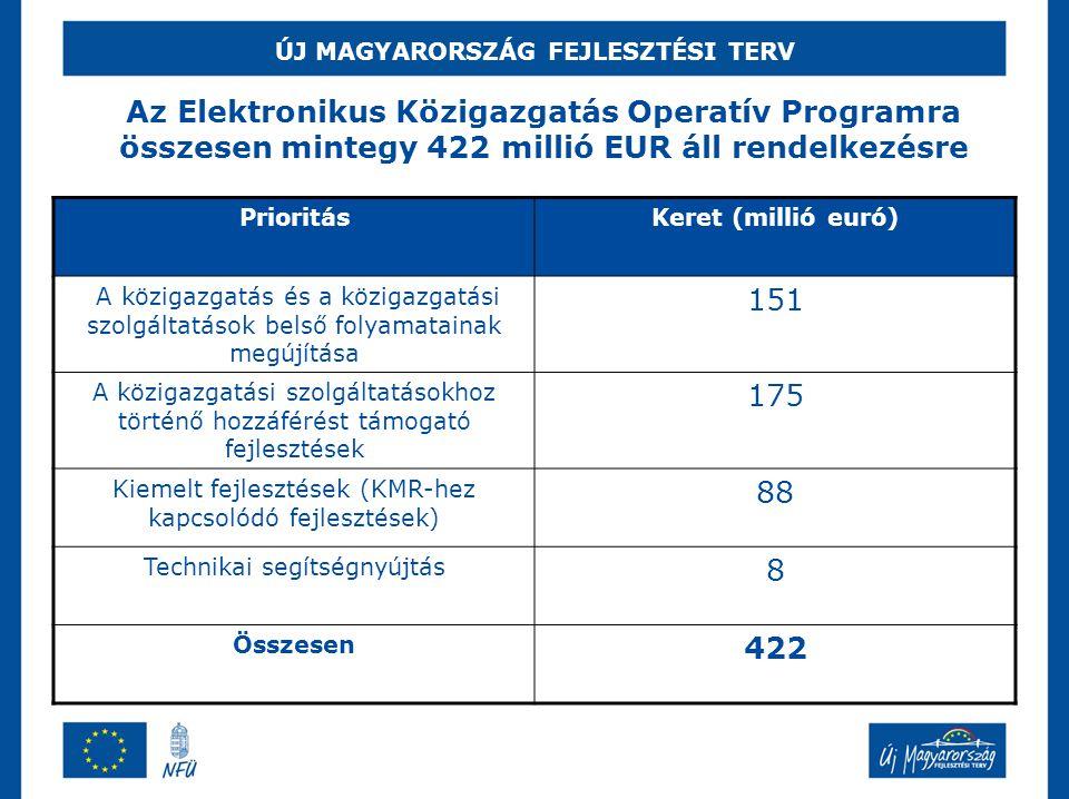 ÚJ MAGYARORSZÁG FEJLESZTÉSI TERV Az Elektronikus Közigazgatás Operatív Programra összesen mintegy 422 millió EUR áll rendelkezésre PrioritásKeret (mil