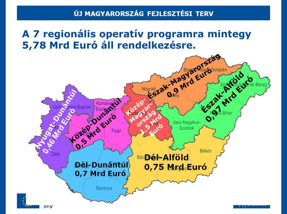 ÚJ MAGYARORSZÁG FEJLESZTÉSI TERV A 7 regionális operatív programra mintegy 5,78 Mrd Euró áll rendelkezésre. Észak-Magyarország 0,9 Mrd Euró Észak-Alfö