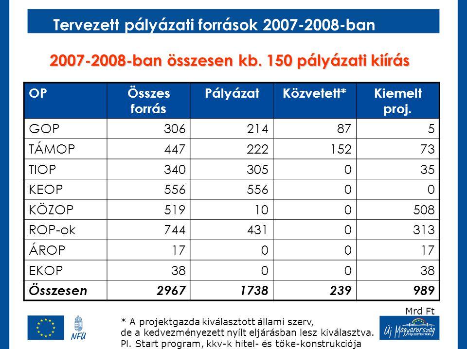 Tervezett pályázati források 2007-2008-ban 2007-2008-ban összesen kb. 150 pályázati kiírás OPÖsszes forrás PályázatKözvetett*Kiemelt proj. GOP30621487