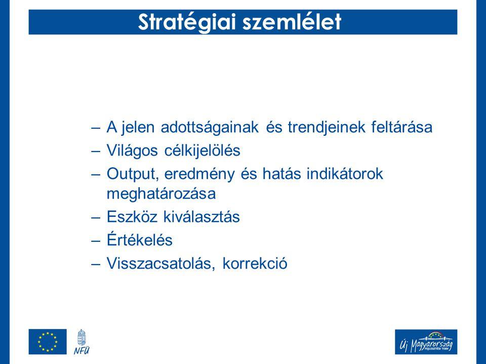 Stratégiai szemlélet –A jelen adottságainak és trendjeinek feltárása –Világos célkijelölés –Output, eredmény és hatás indikátorok meghatározása –Eszkö