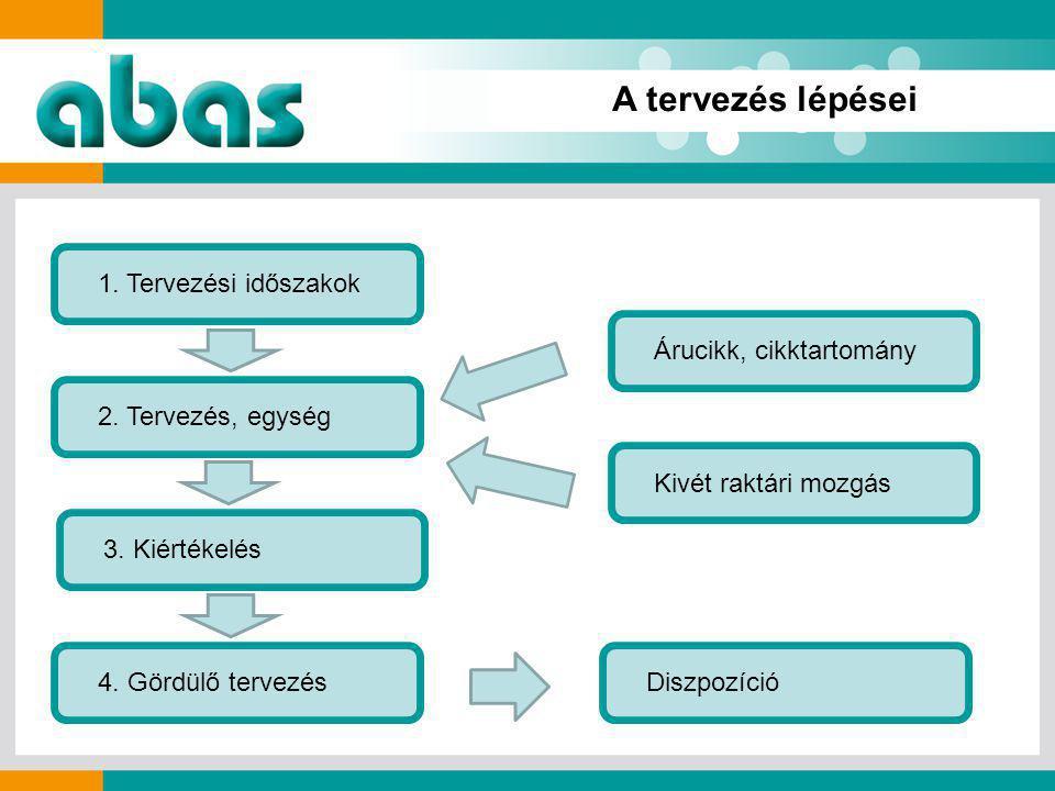 A tervezés lépései 1. Tervezési időszakok 2. Tervezés, egység 4.