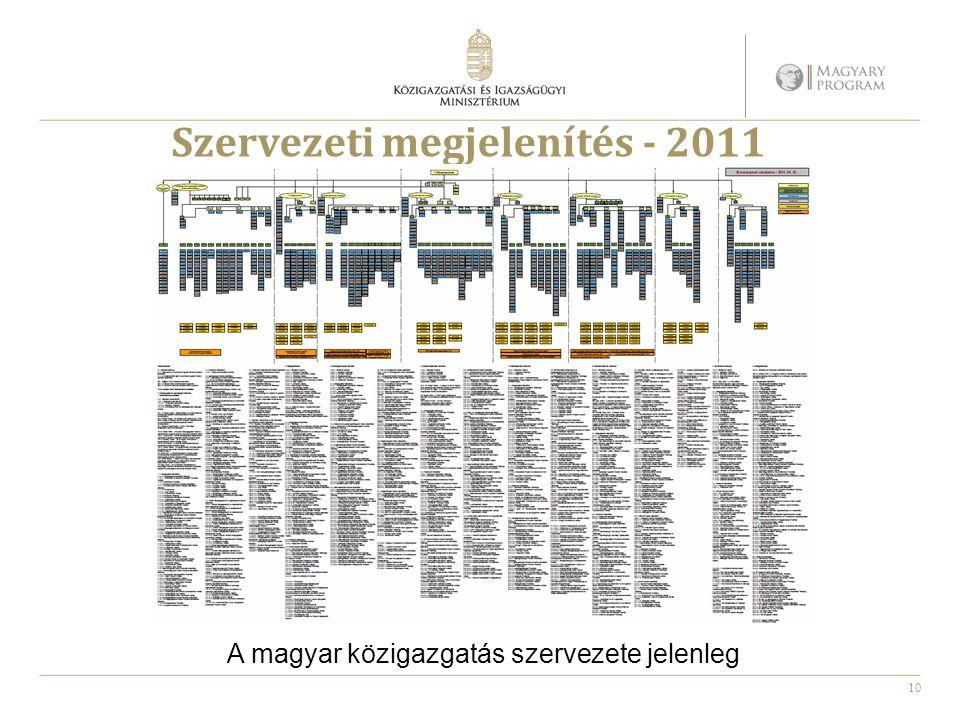 10 Szervezeti megjelenítés - 2011 A magyar közigazgatás szervezete jelenleg