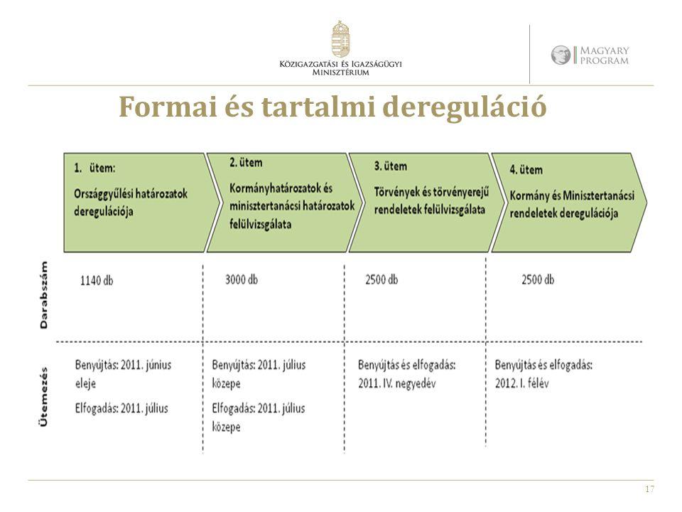 17 Formai és tartalmi dereguláció