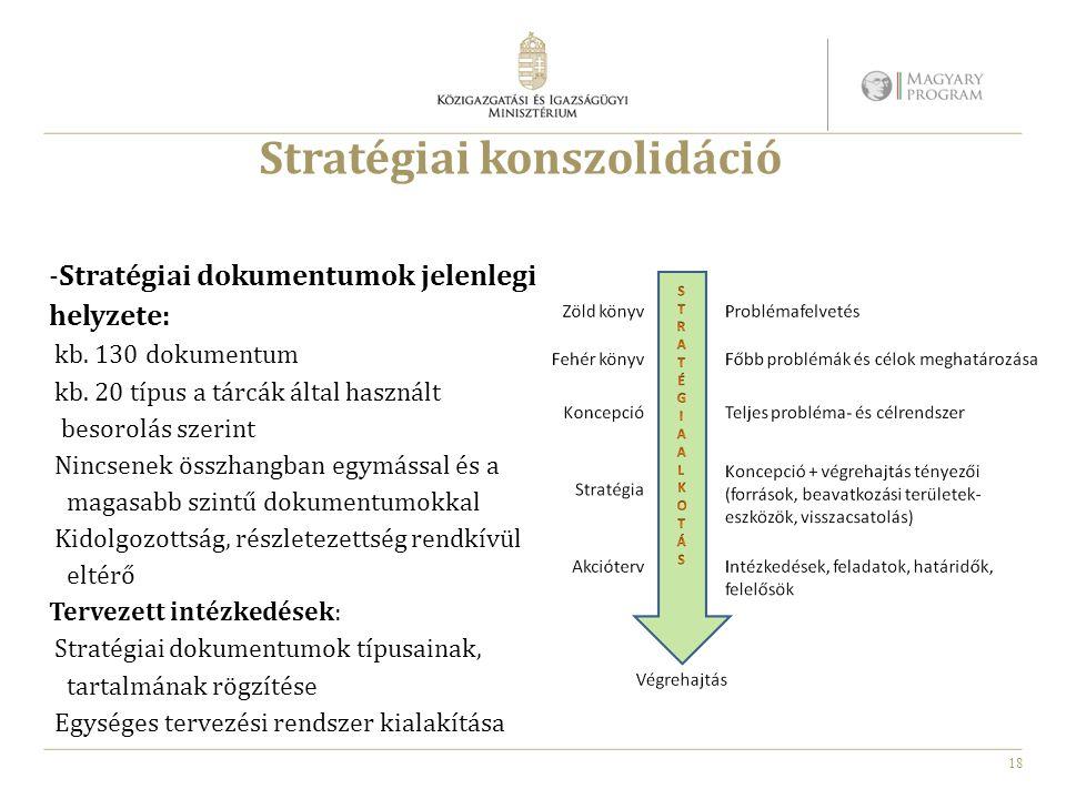 18 Stratégiai konszolidáció -Stratégiai dokumentumok jelenlegi helyzete: kb. 130 dokumentum kb. 20 típus a tárcák által használt besorolás szerint Nin