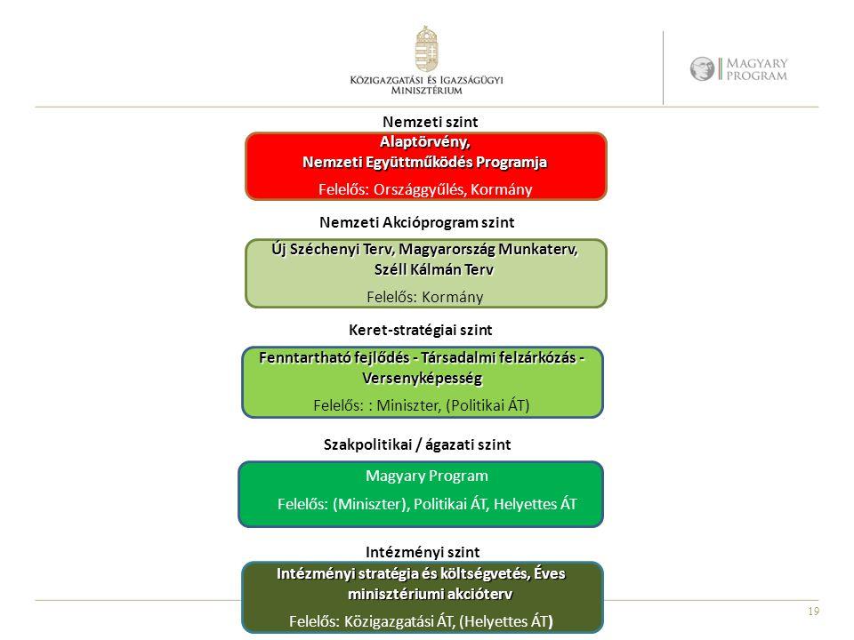 19 Fenntartható fejlődés - Társadalmi felzárkózás - Versenyképesség Felelős: : Miniszter, (Politikai ÁT) Új Széchenyi Terv, Magyarország Munkaterv, Sz