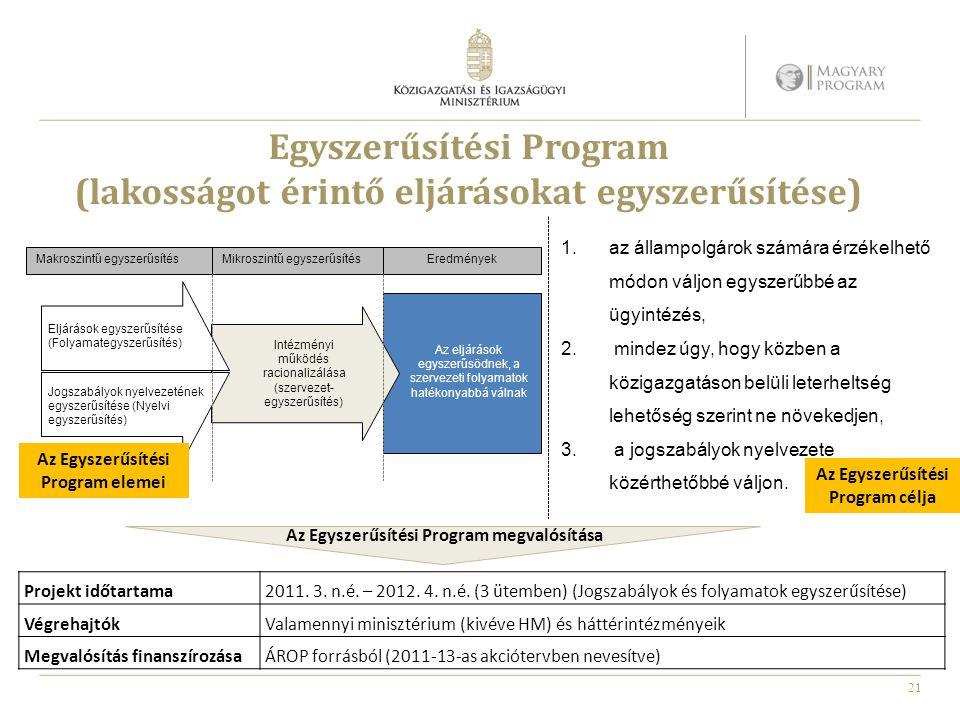 21 Egyszerűsítési Program (lakosságot érintő eljárásokat egyszerűsítése) Eljárások egyszerűsítése (Folyamategyszerűsítés) Jogszabályok nyelvezetének egyszerűsítése (Nyelvi egyszerűsítés) Intézményi működés racionalizálása (szervezet- egyszerűsítés) Az eljárások egyszerűsödnek, a szervezeti folyamatok hatékonyabbá válnak Makroszintű egyszerűsítésMikroszintű egyszerűsítésEredmények Az Egyszerűsítési Program elemei Az Egyszerűsítési Program célja 1.az állampolgárok számára érzékelhető módon váljon egyszerűbbé az ügyintézés, 2.