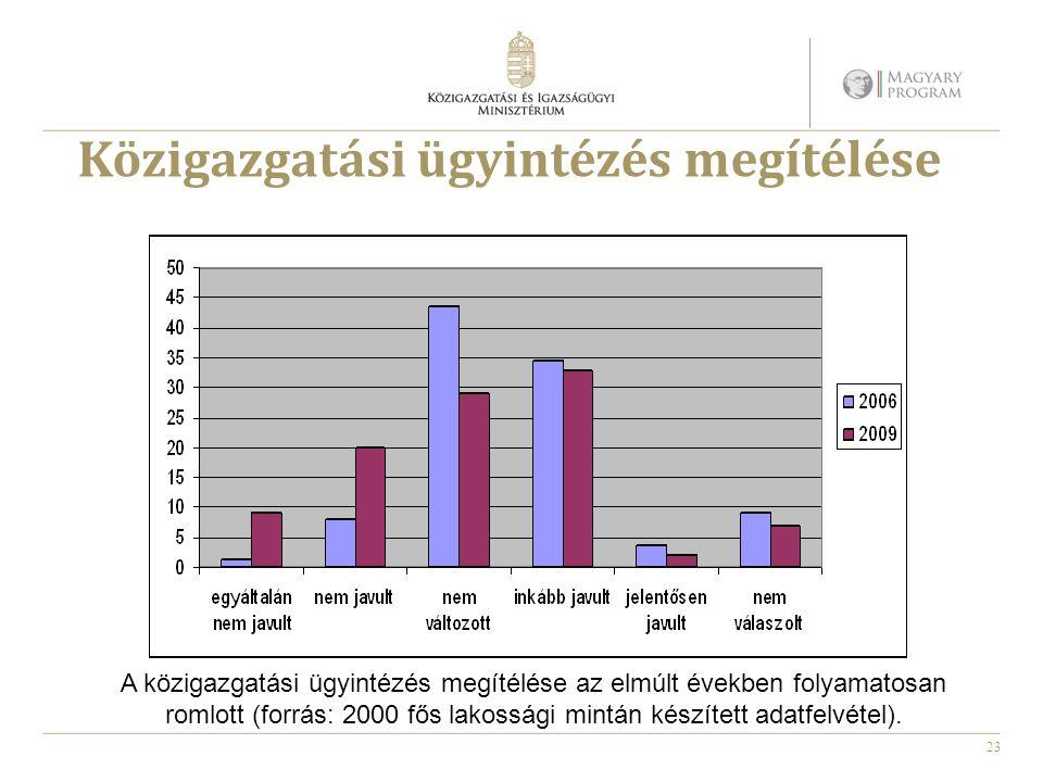 23 Közigazgatási ügyintézés megítélése A közigazgatási ügyintézés megítélése az elmúlt években folyamatosan romlott (forrás: 2000 fős lakossági mintán