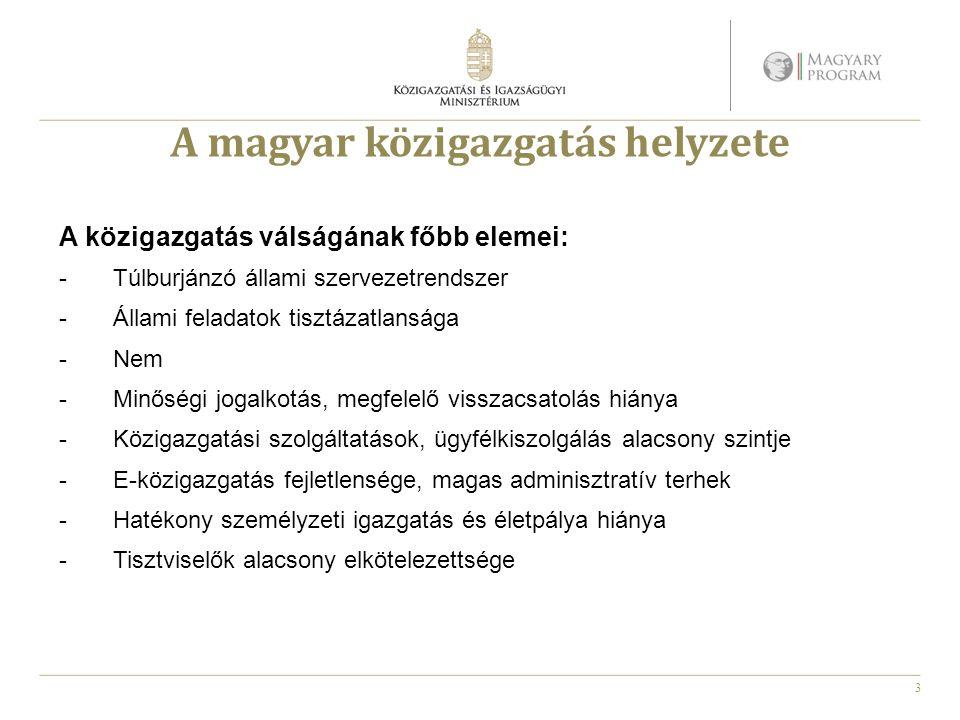 3 A magyar közigazgatás helyzete A közigazgatás válságának főbb elemei: -Túlburjánzó állami szervezetrendszer -Állami feladatok tisztázatlansága -Nem
