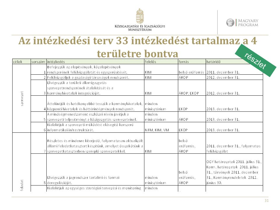 31 Az intézkedési terv 33 intézkedést tartalmaz a 4 területre bontva részlet