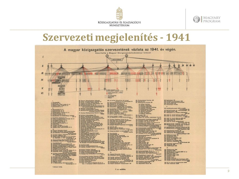 9 Szervezeti megjelenítés - 1941