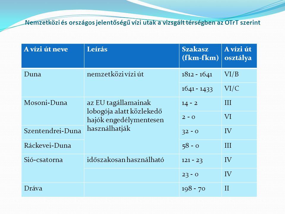 A vízi út neveLeírásSzakasz (fkm-fkm) A vízi út osztálya Dunanemzetközi vízi út1812 - 1641VI/B 1641 - 1433VI/C Mosoni-Dunaaz EU tagállamainak lobogója