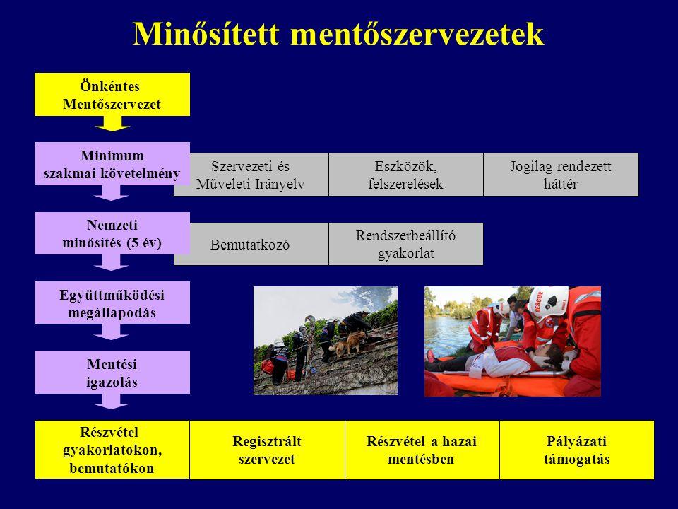 Bemutatkozó Rendszerbeállító gyakorlat Szervezeti és Műveleti Irányelv Eszközök, felszerelések Jogilag rendezett háttér Minősített mentőszervezetek Ön