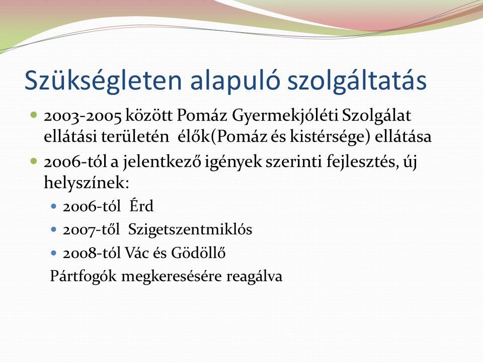 Szükségleten alapuló szolgáltatás  2003-2005 között Pomáz Gyermekjóléti Szolgálat ellátási területén élők(Pomáz és kistérsége) ellátása  2006-tól a