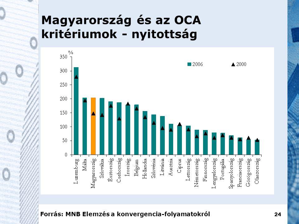 24 Magyarország és az OCA kritériumok - nyitottság Forrás: MNB Elemzés a konvergencia-folyamatokról