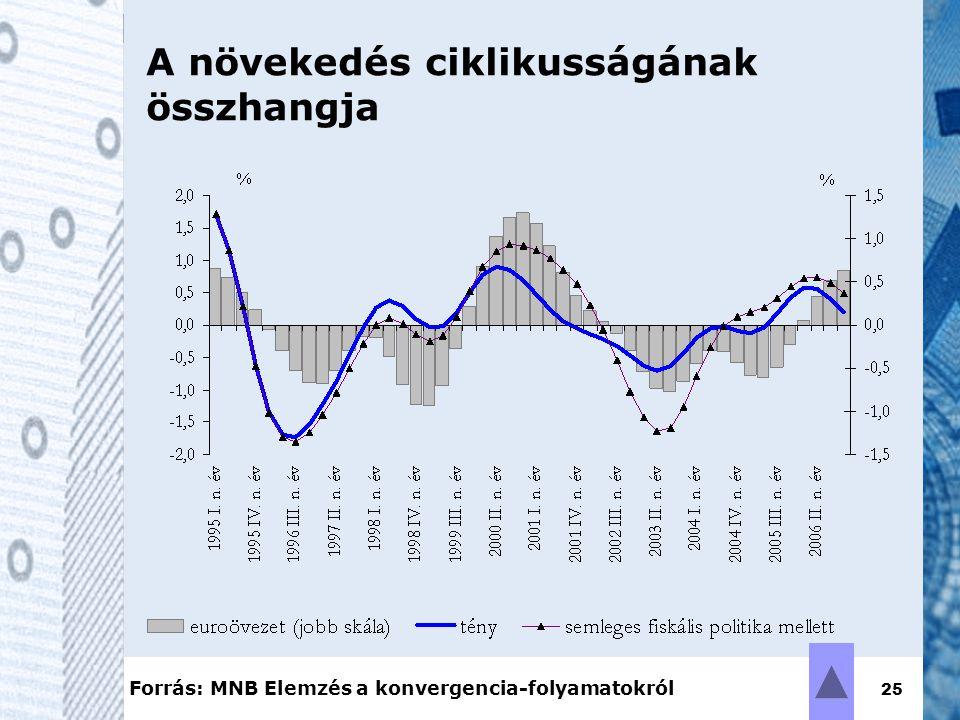 25 A növekedés ciklikusságának összhangja Forrás: MNB Elemzés a konvergencia-folyamatokról