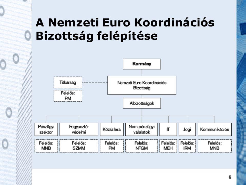 6 A Nemzeti Euro Koordinációs Bizottság felépítése
