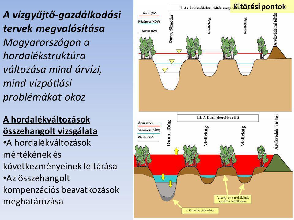 A vízgyűjtő-gazdálkodási tervek megvalósítása Magyarországon a hordalékstruktúra változása mind árvízi, mind vízpótlási problémákat okoz A hordalékvál