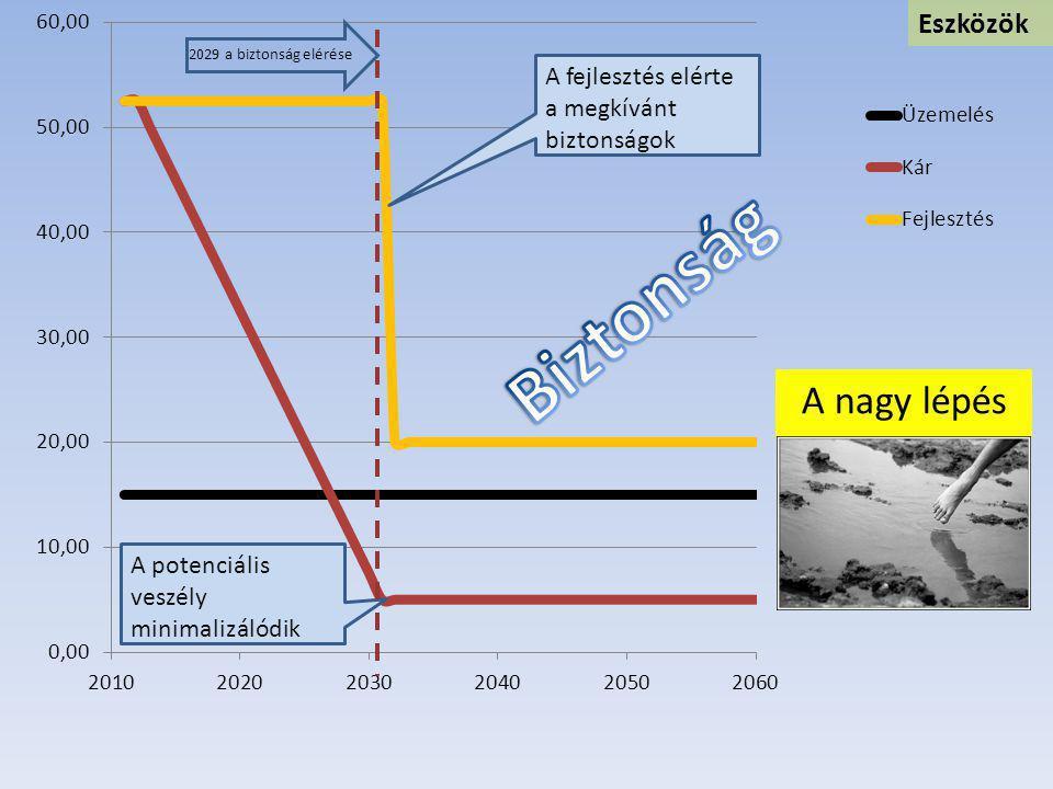 A potenciális veszély minimalizálódik A fejlesztés elérte a megkívánt biztonságok 2029 a biztonság elérése Eszközök A nagy lépés